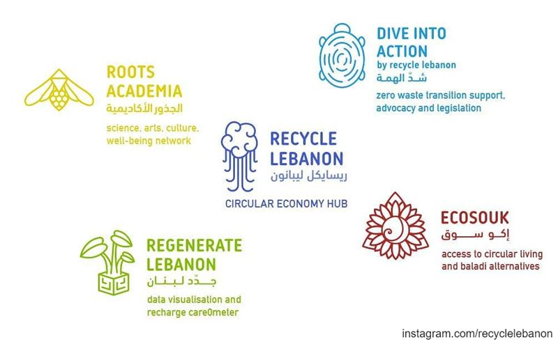 The Recycle Lebanon  fundraiser is launching with the opening of our ...