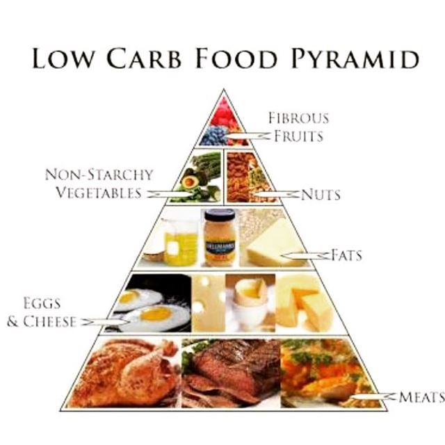 Low Carb Pyramid for Hypothyroidism 🍎🥒🍤. food  foodie  healthy ...