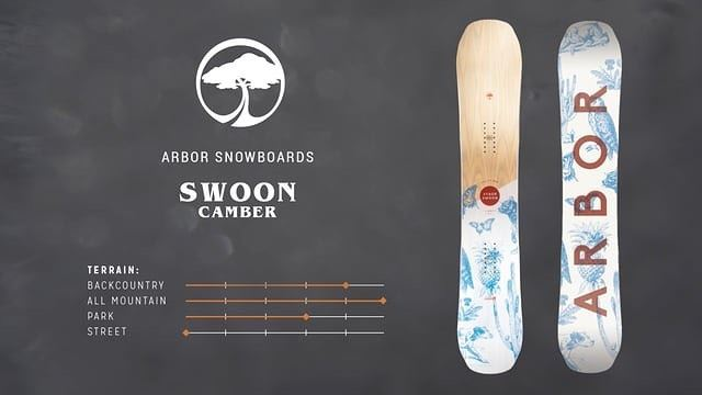 The SWOON camber is for 👩👧🏻 who surf mountains.It offers a poppy ride,... (Republic of Sports - The House)