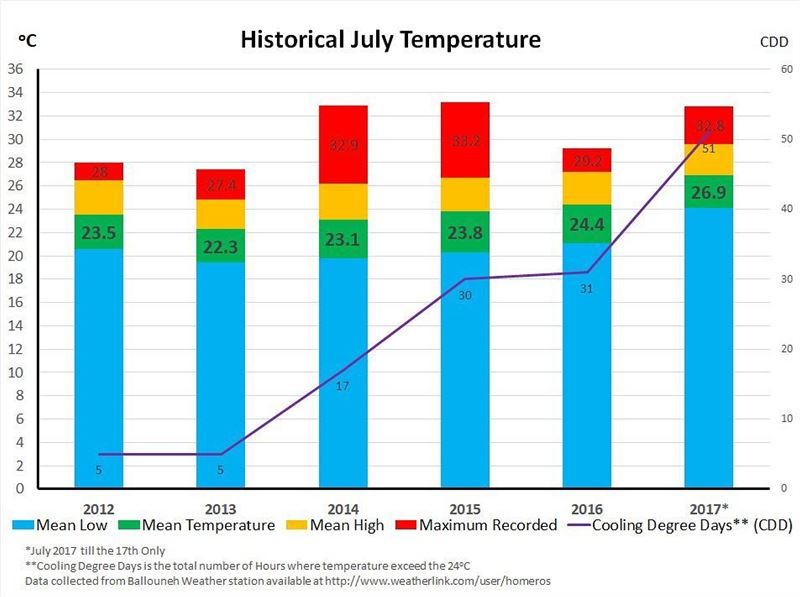 Hot July! yes July 2017 is HOT! here is a 6 years temperature chart, to... (Balloûné, Mont-Liban, Lebanon)