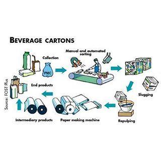carton cartonrecycling cardboard recyclebeirut recycle process lebanon beirut